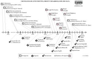 Cronologia BigData - Mikel Niño